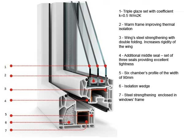 Veka window profile's design and description